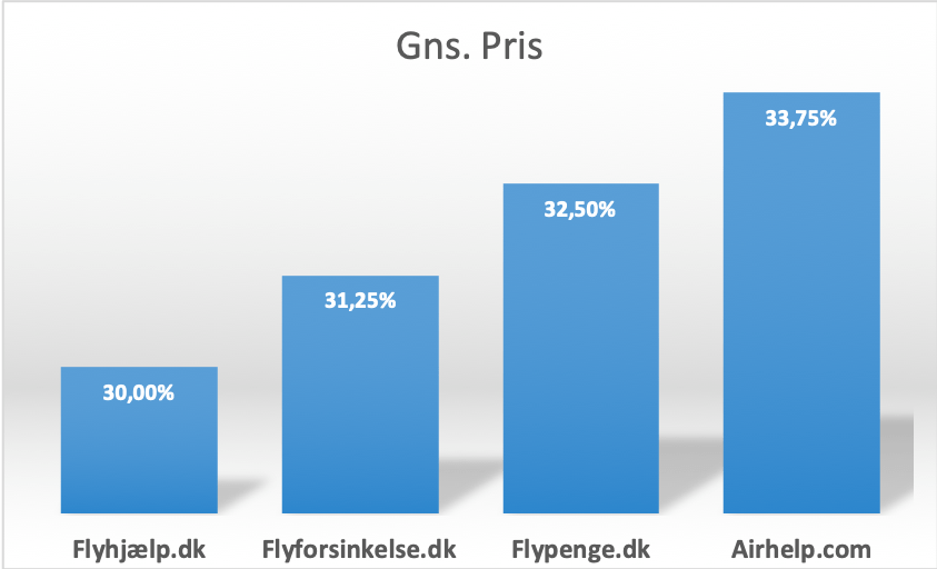 Gns. pris for branchen